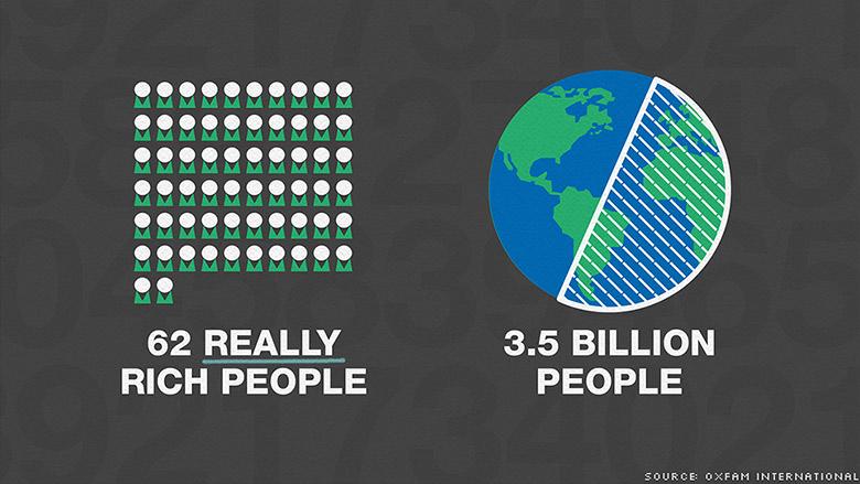 160114173556-oxfam-wealth-inequality-780x439