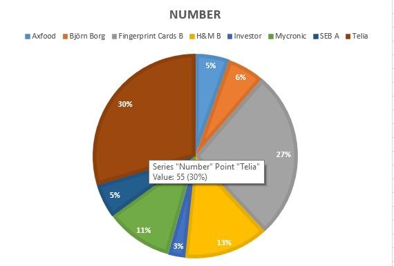 Ada august antal aktier