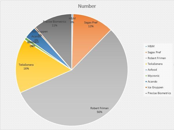 august antal aktier